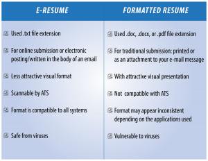 electronic resume