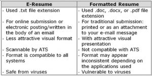 difference of electronic resume and formatted resume