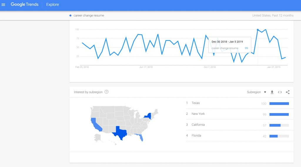 Google Trends reported a spike in searches for 'career change resume' between December 2018 and January 2019