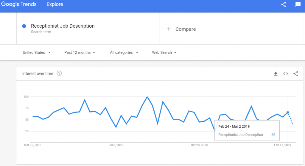"Google Trends reveals a search increase for the term ""receptionist job description"" toward the 1st week of March 2019."