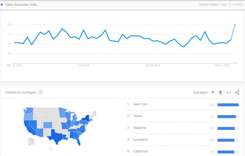 Google Trends showing large number of search for sales associate jobs, which means senior sales associate job description should be powerful to stand out from the job market